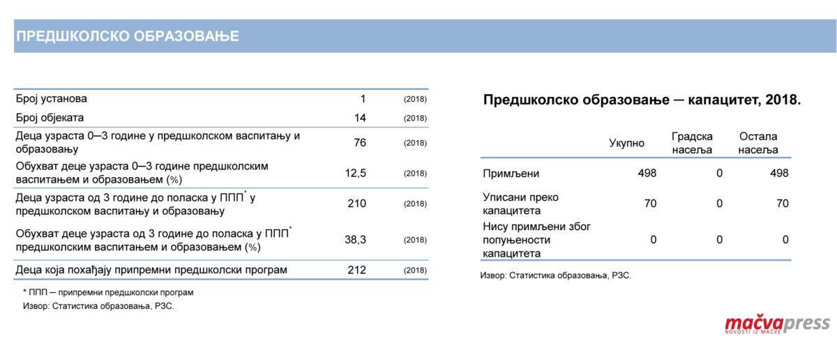 Predskolsko statistika 1200x492 - МЛАДИ РОДИТЕЉИ ТРАЖЕ ВРТИЋE У СЕЛИМА
